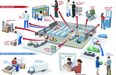 Smart Logistics Solutions Smaftco